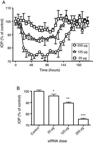 Effect of siRNAs on intraocular pressure. (A) Time-course of changes in intraocular pressure in response to siRNAs instillation. Effects of siRNAs at different concentrations on intraocular pressure were followed for 216h. (B) Comparison between the maximal effects obtained for the siRNAs. 100% represents the intraocular pressure before application of siRNAs. Values represent the mean±S.E.M. (n=8, *p<0.05, **p<0.01, ***p<0.001 vs. control).