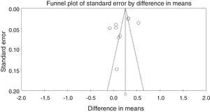 Funnel plot of meta-analysis.