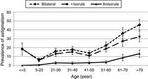 The prevalence and 95% confidence interval (error bars) of bilateral, isorule, and anisorule astigmatism by age.