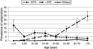 The prevalence and 95% confidence interval (error bars) of isorule with-the-rule (WTW) astigmatism, isorule against-the-rule (ATR) astigmatism, and isorule oblique astigmatism by age.