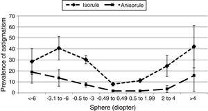 The prevalence and 95% confidence interval (error bars) of isorule and anisorule astigmatism by severity of spherical refractive status.