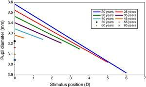 Pupil size as a function of accommodation stimulus position for different ages. Data extracted from Watson et al. and Lopez-Gil et al.'s studies. Graphs show the pupil size for only the accommodation stimulus range over which accommodation response/stimulus curve is approximately linear, but not the whole change in pupil size for each age.