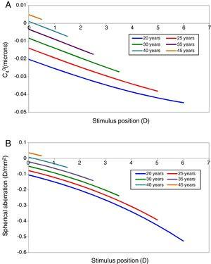 Change in primary spherical aberration in microns (A) and in D/mm2 (B) with stimulus position for different ages.