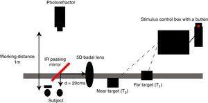 Experimental design to stimulate accommodation and disaccommodation. The subject was seated 1m away from the photorefractor with the left eye occluded. An IR passing mirror (Optical cast IR filter, Edmund Optics, USA) was placed in front of the right eye for an orthogonal presentation of the accommodative targets along with a continuous measure of accommodation using the dynamic photorefractor. High contrast targets (T1, T2) were placed at different distances from the +5D Badal lens to create various accommodative and disaccommodative demands. Step stimuli were presented using a stimulus control tool box with a button that helps in switching the target distance instantly.