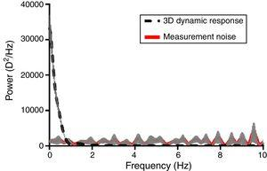 Fourier analysis of dynamic accommodative response to a 3D step stimulus (dotted line). Unsmoothed time domain traces of accommodative position obtained were converted into frequency domain using fast Fourier analysis (FFT). Instrument or measurement noise was identified by applying Fast Fourier transform on the measurements with a static model eye (red line). The power spectrum due to noise was removed from the final accommodation frequency data to ensure that the measures were valid. The connecting lines indicate the mean values and shaded area indicates the standard error.