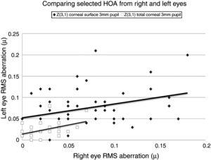 Selected data comparing RMS HOA data from right and left eyes. The two sets of data with the highest correlations are shown. All values are in microns (μ). The equations for the least squares regression lines are: corneal surface 3mm pupil (upper line), y=0.342x+0.052 (r=0.334, n=50, p=<0.05) and total ocular 3mm pupil (lower line), y=0.309x+0.020 (r=0.335, n=50, p=<0.05).