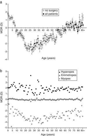 (a) Average MOR (±SE) as a function of age for those patients with no surgery and for all patients, (b) average MOR (no surgery) for hyperopes (MOR>0.50D), emmetropes (MOR≥−0.50D and ≤0.50D) and myopes (MOR<−0.50D) in 1 year age groups (except patients aged 85 years and older who were grouped together).