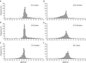 MOR distribution by age group (a) 0–3 yrs, (b) 4–6 yrs, (c) 7–19 yrs, (d) 20–40 yrs, (e) 41–65 yrs, (f) 66+ yrs.