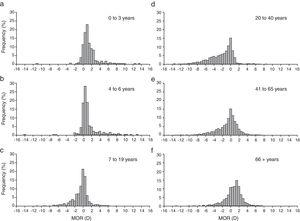 MOR distribution by age group (a) 0–3 yrs, (b) 4–6 yrs, (c) 7–19 yrs, (d) 20–40 yrs, (e) 41–65 yrs, (f) 66+ yrs.