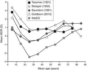Comparison of the WatES (Canada 2008) mean MOR values as a function of age to other clinically based studies including Tassman9 (United States 1931, cycloplegia <40 yrs, aphakia excluded), Slataper11 (United States ∼1950, exact dates of data collection not specified, multiple drops of atropine cycloplegia, <−6D & >+8D excluded), Saunders12 (United Kingdom) within 18 month period ∼1980) and Goldblum38 (Germany 2003 and earlier, cyclopegia of <14 yrs, autorefraction, based on weighted averages calculated from distribution data) all plotted in 10 year age groups.