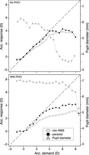 Stimulus-response curves obtained from a typical subject for the two calculation methods, minimum RMS refraction and paraxial refraction. Top panel shows the curve before PHCl instillation. The bottom panel shows the curve after PHCl instillation. Dashed black line represents the ideal response.