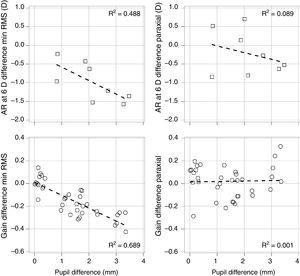 Accommodation and pupil size. Relationship between the differences in gain after and before instillation of PHCl as a function of the differences between pupil sizes, for the minimum RMS refraction (left column) and the paraxial refraction (right column). The upper row shows static accommodation. The lower row shows the gain obtained for each trial and subject (6 trials and 6 subjects) with respect to the difference in averaged pupil size throughout the trials for the dynamic accommodation. The dashed line represents the best linear fit to the data. The coefficient of determination (R2) obtained in each case is displayed.