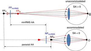 Effect of spherical aberration on the AA. Paraxial AA represents the vergence distance between the far and near points when using paraxial rays (black rays). Minimum RMS AA is represented by the distance between an intermediate position of the distance of the paraxial (FPP and NPP) and the marginal (FPM and NPM) far and near points, FPminRMS and NPminRMS, respectively. Paraxial and marginal points exchange their relative distance to the eye after accommodation because the spherical aberration changes it sign. Note the effect of SA on accommodation by comparing Paraxial AA (not affected by SA) with minRMS AA (affected by AA).