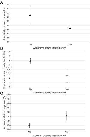 The distribution of amplitude of accommodation (Diopter) (A), monocular accommodative facility (cycles per minute) (B) and accommodative response (Diopter) (C) in participants with and without accommodative insufficiency.