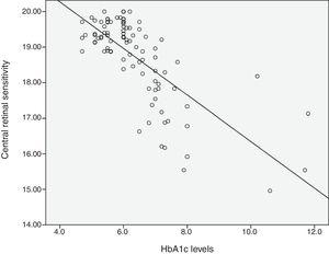 Scatter plot of HbA1c and 10° central retinal sensitivity.