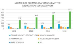 Number of communications submitted to the Optom Congress. Total number and most important categories.