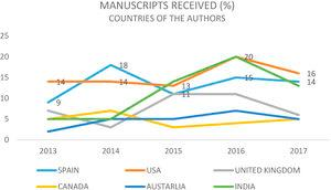 Manuscripts received in Journal of Optometry. Main countries of origin.