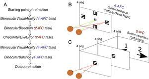 (A) The sequence of the functions in the automated algorithm. (B and C) Schematic pictures of the 4-alternative and 2-interval force choice psychophysical task implemented in the automated algorithm.