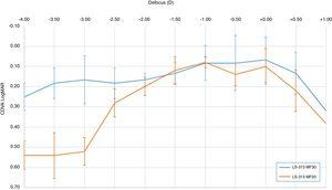 Defocus curve of two study groups with the intraocular lens of high adition (LS-313 MF30 – blue line) and extended depth of focus – EDOF IOLs (LS-313 MF20 – orange line).