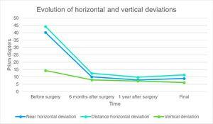 Preoperative and postoperative horizontal and vertical deviations in primary position during follow-up.