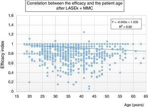 Scatterplot of the regression analysis between age and the 6-month postoperative efficacy index in 1374 eyes treated with LASEK with mitomycin C to correct myopia.