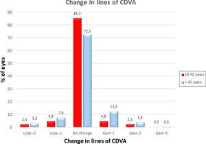 Changes in lines of CDVA 6 months after LASEK+mitomycin C for the correction of myopia. We compared 1163 eyes of patients aged 18 to 40 years versus 211 eyes of patients over 40 years. CDVA=corrected-distance visual acuity.