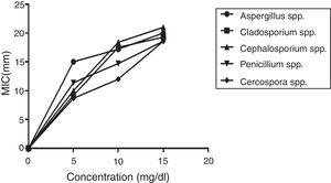 A plot the area under the curve of the concentrations of Fluconazole against zones of inhibition. One-way ANOVA indicated that Fluconazole at all dose levels had a comparable effect on all 5 species isolated (Aspergillus spp., Cladosporium spp., Cephalosporium spp., Penicillium spp., Cercospora spp.).