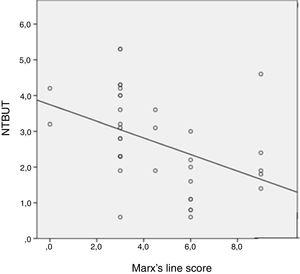 Correlation between NIBUT and Marx' line in diabetic participants.