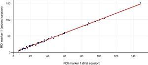 Scatter plot of intra-observer agreement of ROI delineation of CPTA using MatLab™ software. ICC was 0.995 (95% CI, 0.994–0.998).
