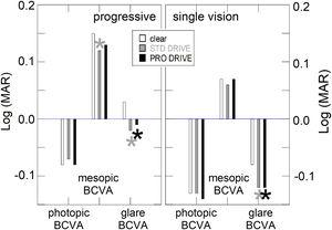 Mean values of measured binocular BCVAphotopic, BCVAmesopic, and BCVAglare for the three types of lenses in PAL group (a) and in SVL group (b). Asterisks indicate that the observed difference compared to clear lens is statistically significant (p<0.05, grey asterisks for STD compared to clear lenses, black asterisks for PRO compared to clear lenses).