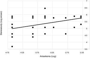 Preop distance stereoacuity and aniseikonia. The results shown correspond to all preop data pooled from groups I–V. The values are natural log transforms of the raw data. The values for aniseikonia are the transformations of the decimal values. The least squares line is characterized by y2=0.333x + 6.513 (r=0.462, n=76, p<0.001).