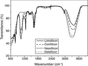 Spectrum of Attenuated Total Reflectance-Fourier transform infrared of all new contact lenses.