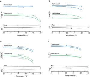 Differential scanning calorimetry cooling and heating thermograms: a) Nesofilcon A; b) Delefilcon A; c) Lotrafilcon B; d) Comfilcon A.