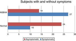 Distribution of symptoms among subjects with normal binocular vision (BV) and Non-Strabismic binocular vision anomalies (NSBVA).