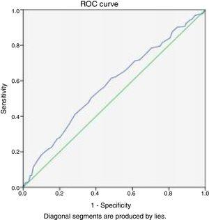 Receiver Operating Characteristics (ROC) Curve for sensitivity and specificity of screening test for Stereoacuity and symptom scores (CISS).