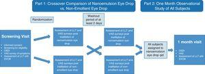 Study design. After baseline assessment, subjects were randomized to the nanoemulsion or non-emollient eye drop for assessment of LLT and symptoms of ocular dryness at various time points after instillation of the eye drop. After a washout period of at least 2 days, the subjects crossed over for assessment with the second eye drop. All subjects then utilized the emollient eye drop four-times daily for 30±2 days and subjects returned for additional assessment.