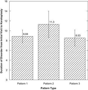 Figure showing the duration of the disorder from initial visit to the time of keratoplasty by pattern type.