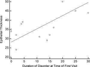Figure showing the correlation of the duration of the disorder from initial visit to the time of keratoplasty by pattern type.