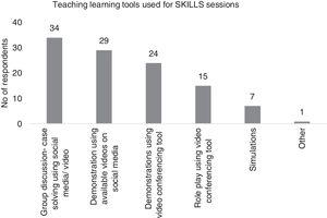 Graph showing the popularity of various online teaching tools for SKILLS sessions.