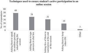 Graph showing techniques used to ensure active involvement of students in online sessions.