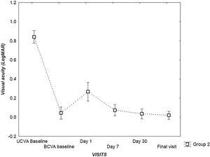 Graph showing difference from baseline UCVA prior to OK to the final VA (logMAR) after OK Group 2.