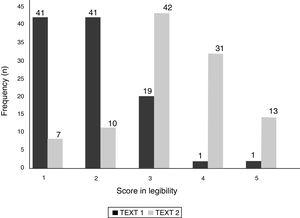 Subjective readability scores of Text 1 and Text 2 (possible answers to the Likert scale are 1: very easy, 2: quite easy, 3: normal, 4: somewhat difficult, 5: very difficult).