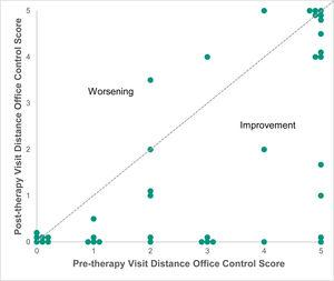 Distance Office Control Score before and after office-based vergence/accommodative therapy with home reinforcement in all 40 participants. The mean distance Office Control Score was reduced after therapy. A number of points have been offset slightly (up to ±0.2 point) to aid visibility.