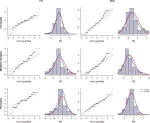 Q-Q plot and density distribution function (with normal distribution) for each phoria test and distance for non presbyopic. PD=prismatic diopters.