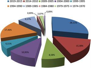 Distribution of papers about multifocal contact lenses by five-year periods.