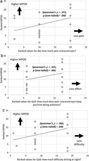Scatter plots showing associations between ranked MPOD levels and (a) ranked responses for Q4: How much pain in/around eyes? (b) Q19: How much does pain in/around eyes limit activities, and (c) Q16: How much difficulty driving at night? These plots all further demonstrate associations between higher MPOD levels and less negative impact.