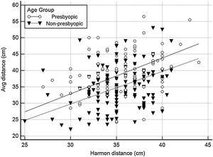Scatter diagram of average viewing distance in function of Harmon distance. The dotted and continuous lines represent the trend lines for non-presbyopic and presbyopic group, respectively.