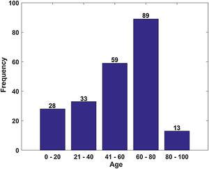 Age distribution of participants.