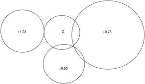 Venn diagram illustrating the lens associated with best performance on the WRRT. The size of circle is proportional to the number of participants whose best performance was with the lens indicated. Note: not shown is 1 person who read equally well under all 4 conditions.
