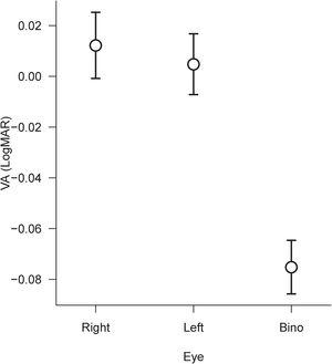 Mean results for monocular and binocular acuity tested in experiment 1. Bars represent +/- 1 SEM.
